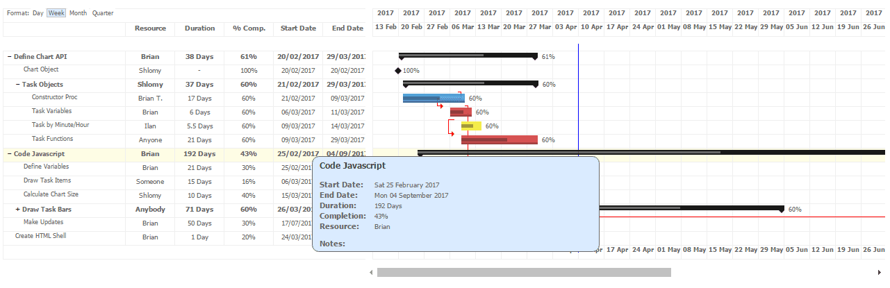 Top 5 Best Free Jquery And Javascript Dynamic Gantt Charts For Web Applications Our Code World
